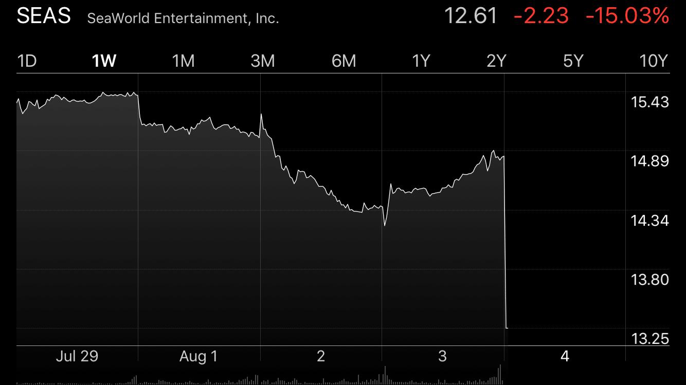 SeaWorld Stock August 4, 2016
